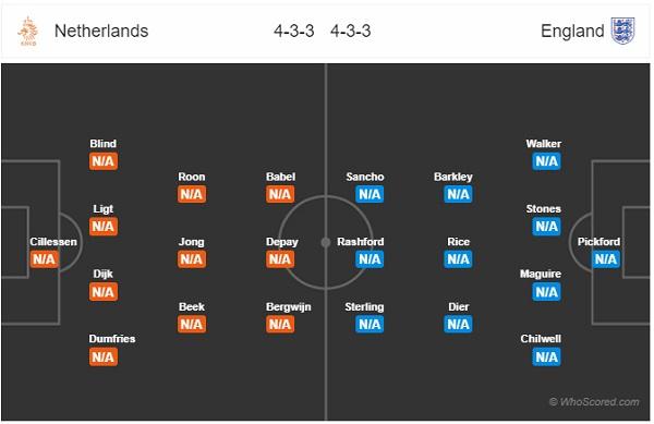 Đội hình dự kiến Hà Lan vs Anh
