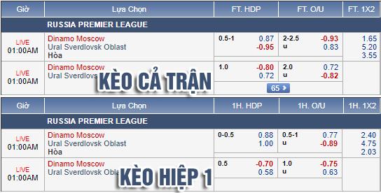 Nhận định Dynamo Moscow vs Ural