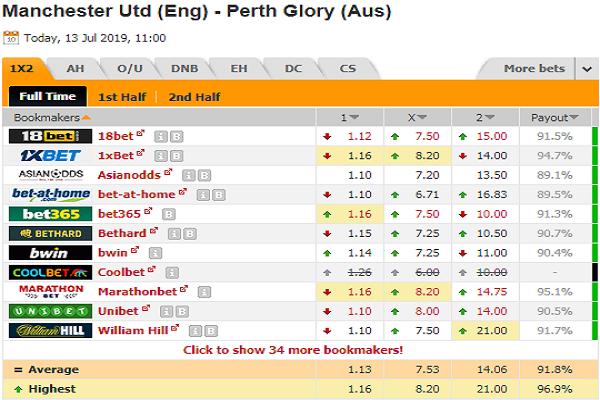 Nhận định Man Utd vs Perth Glory