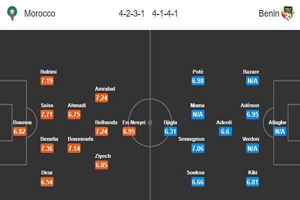 Nhận định Morocco vs Benin