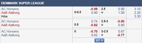 Nhận định Horsens vs Aalborg
