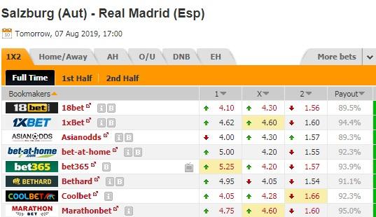 Nhận định RB Salzburg vs Real Madrid
