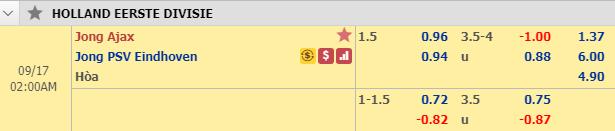 Nhận định Jong Ajax vs Jong PSV