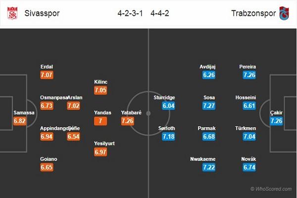 Nhận định Sivasspor vs Trabzonspor