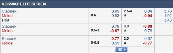 Nhận định Stabaek vs Molde