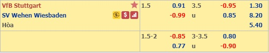 Nhận định Stuttgart vs Wehen