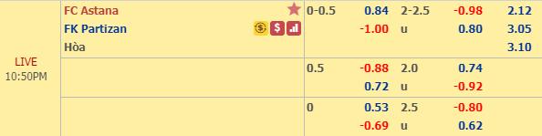 Nhận định Astana vs Partizan