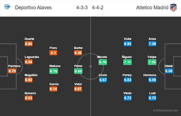 Đội hình dự kiến Alaves vs Atletico Madrid