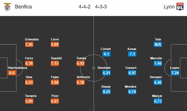 Đội hình dự kiến Benfica vs Lyon