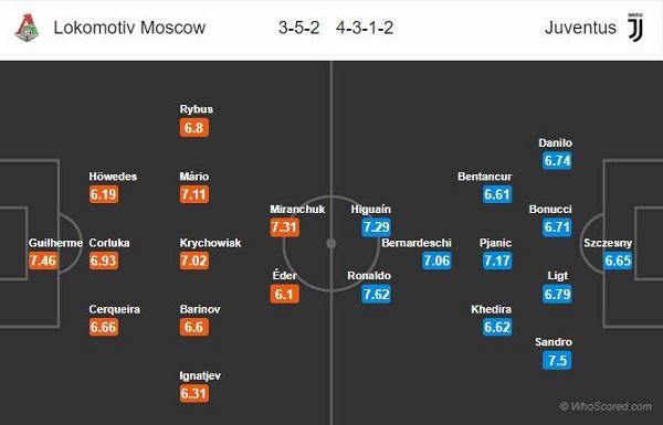 Đội hình dự kiến Lokomotiv Moscow vs Juventus