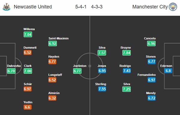 Đội hình dự kiến giữa Newcastlevs Manchester City