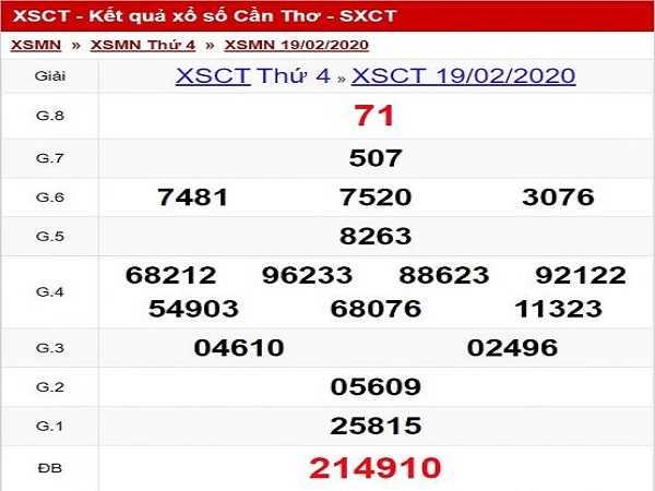 Dự đoán lô tô xổ số cần thơ ngày 04/03 hôm nay
