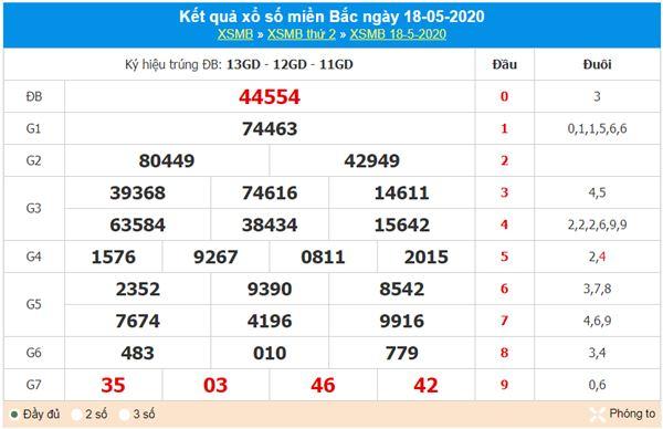 Dự đoán XSMB ngày 19/5/2020 - KQXS miền Bắc thứ 3