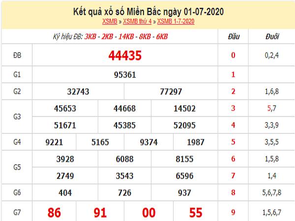 ket-qua-xo-so-Mien-Bac-1-7-2020-min