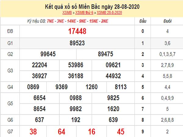 Dự đoán xổ số miền bắc- KQXSMB thứ 7 ngày 29/08/2020