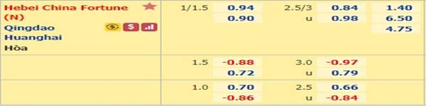 Tỷ lệ kèo giữa Hebei China Fortune vs Qingdao Huanghai
