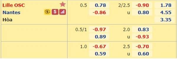 Tỷ lệ kèo giữa Lille vs Nantes