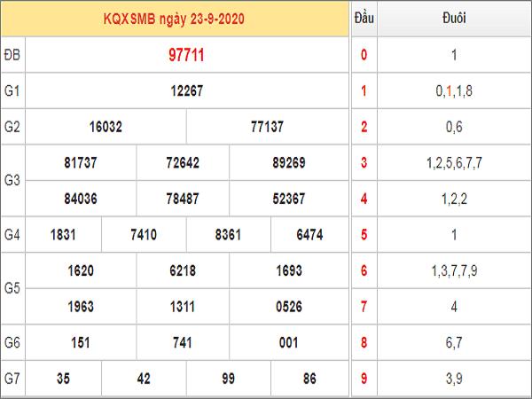 Dự đoán KQXSMB ngày 24/09/2020- xổ số miền bắc thứ 5