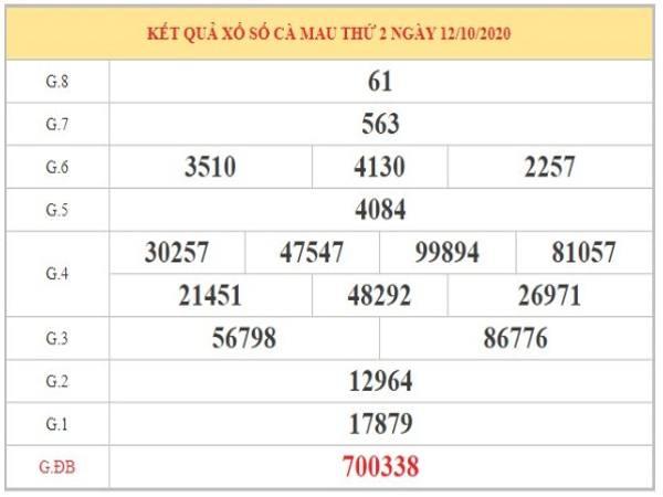 Dự đoán XSCM ngày 19/10/2020 dựa vào phân tích KQXSCM thứ 2 tuần trước