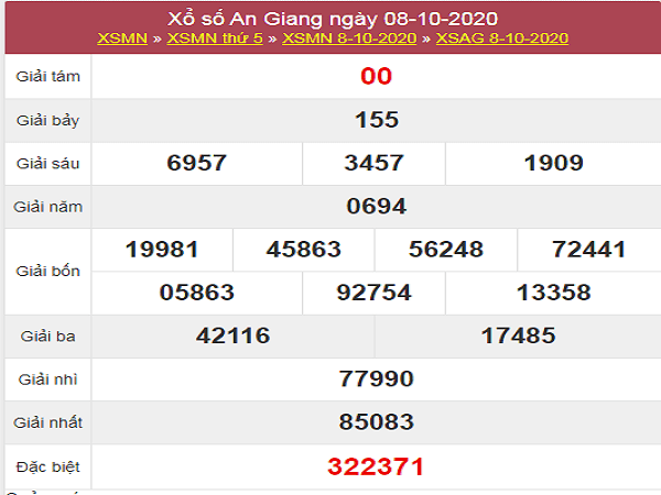 Dự đoán KQXSAG ngày 15/10/2020- xổ số an giang chuẩn xác