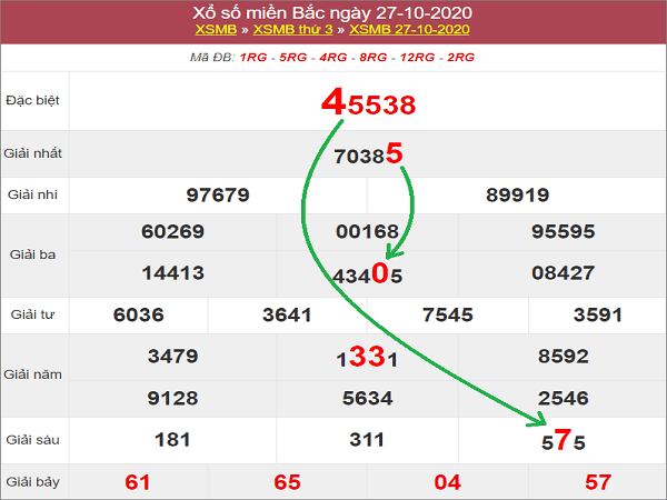 Tổng hợp dự đoán KQXSMB ngày 28/10/2020- xổ số miền bắc thứ 4