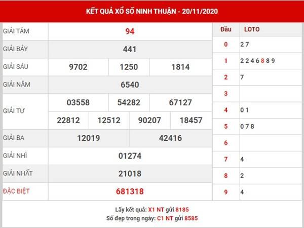Dự đoán xổ số Ninh Thuận thứ 6 ngày 27/11/2020