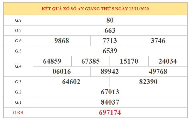 Dự đoán XSAG ngày 19/11/2020 dựa trên kết quả kỳ trước