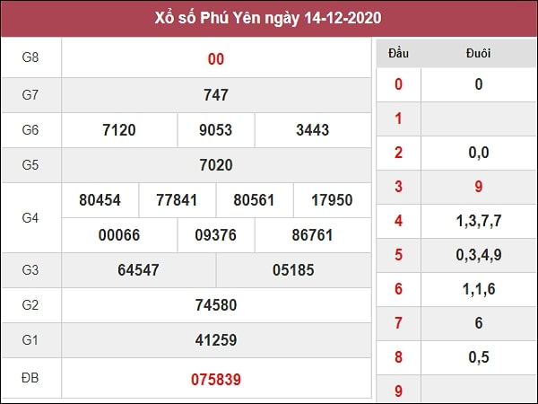 Dự đoán xổ số Phú Yên 21-12-2020