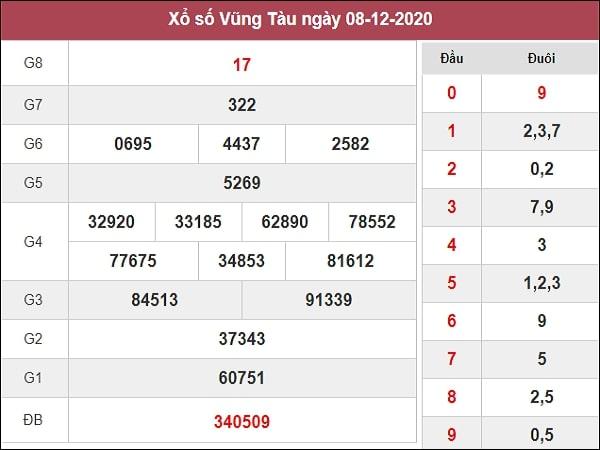 Dự đoán  xổ số Vũng Tàu 15-12-2020