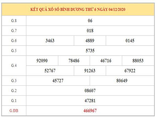 Dự đoán XSTV ngày 11/12/2020 dựa trên kết quả kì trước