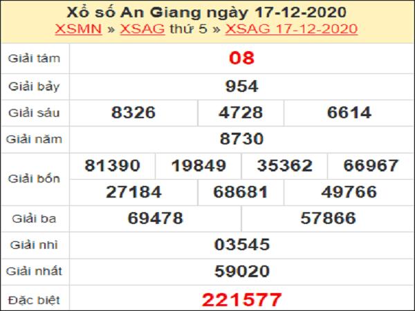 Dự đoán KQXSAG ngày 24/12/2020- xổ số an giang