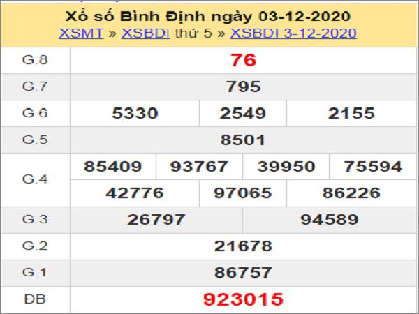 Dự đoán xổ số bình định ngày 10/12/2020 chuẩn