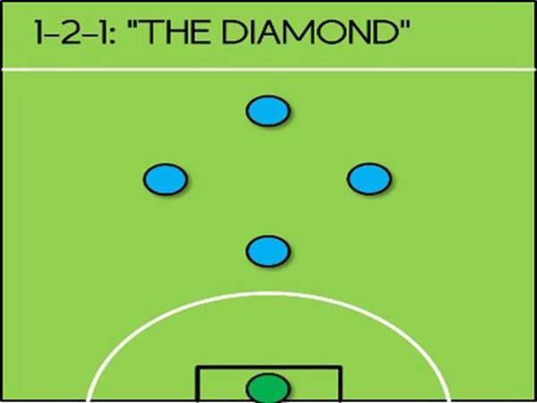 """Sơ đồ 1-2-1: Chiến thuật """"Kim cương đen"""""""