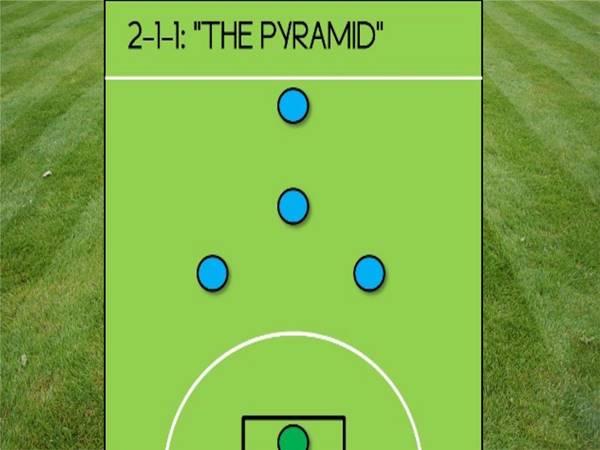 Sơ đồ 2-1-1: Chiến thuật Kim tự tháp
