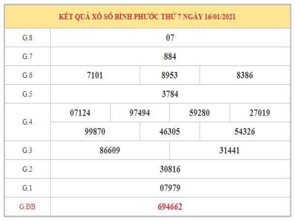 Dự đoán XSBP ngày 23/1/2021 dựa trên kết quả kì trước