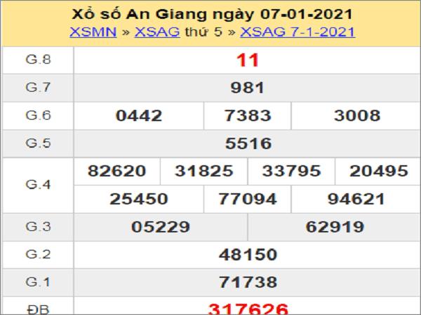 Tổng hợp dự đoán KQXSAG ngày 14/01/2021- xổ số an giang