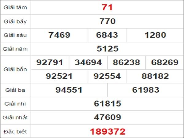 Quay thử xổ số An Giang ngày 28/1/2021