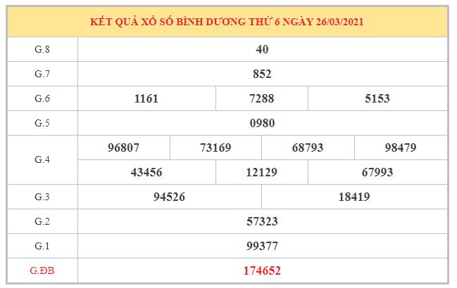 Dự đoán XSBD ngày 2/4/2021 dựa trên kết quả kì trước