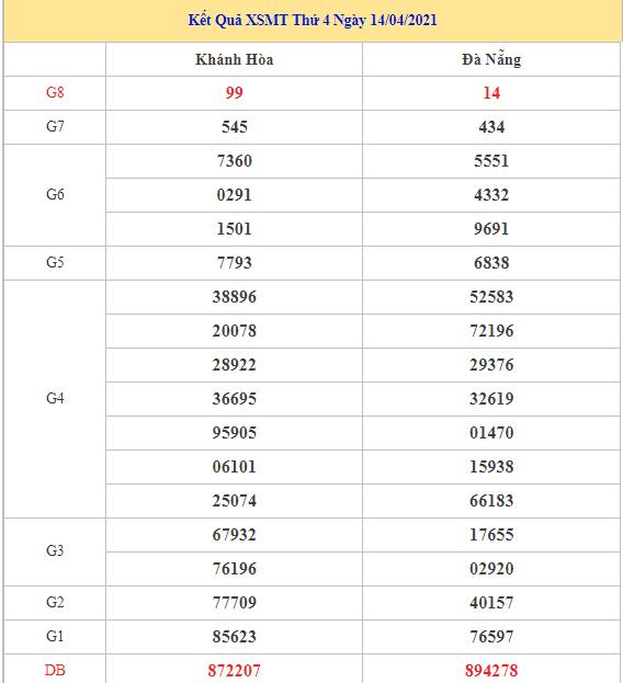 Dự đoán kết quả XSMT Vip ngày 21/04/2021