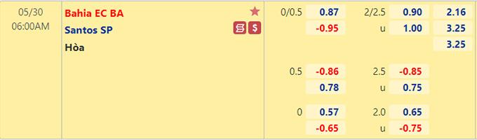 Tỷ lệ kèo bóng đá giữa Bahia vs Santos
