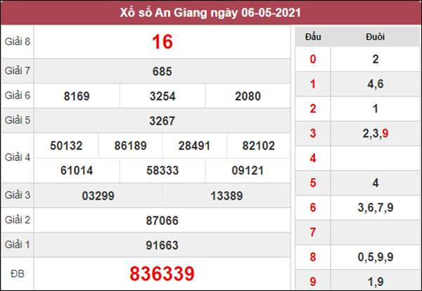 Dự đoán XSAG 13/5/2021 chốt KQXS An Giang thứ 5
