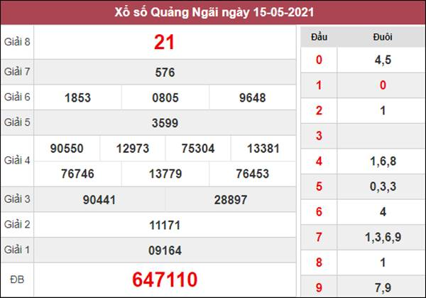 Dự đoán XSQNG 22/5/2021 chốt KQXS Quảng Ngãi thứ 7