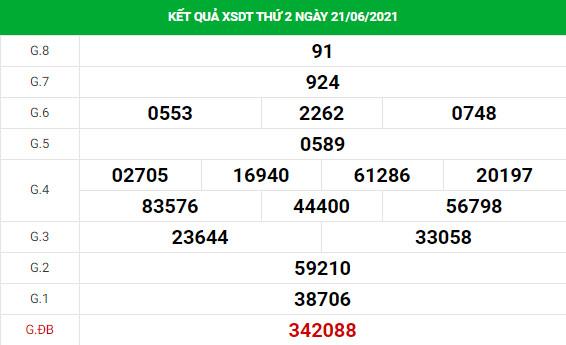 Dự đoán xổ số Đồng Tháp 28/6/2021 hôm nay thứ 2