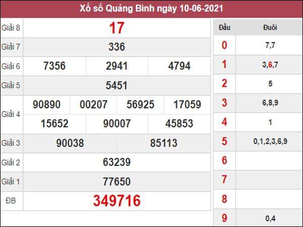 Dự đoán XSQB ngày 17/6/2021 dựa trên kết quả kì trước