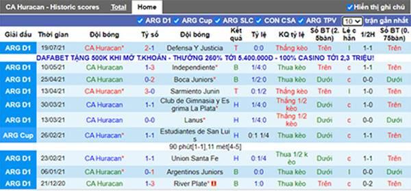 Tỷ lệ kèo bóng đá giữa Huracan vs Colon Santa Fe