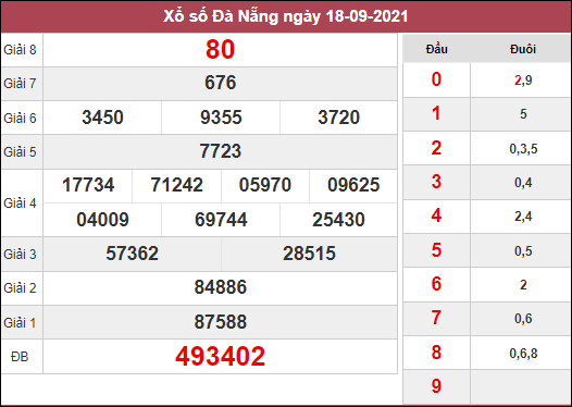Dự đoán XSDNG ngày 22/9/2021 dựa trên kết quả kì trước