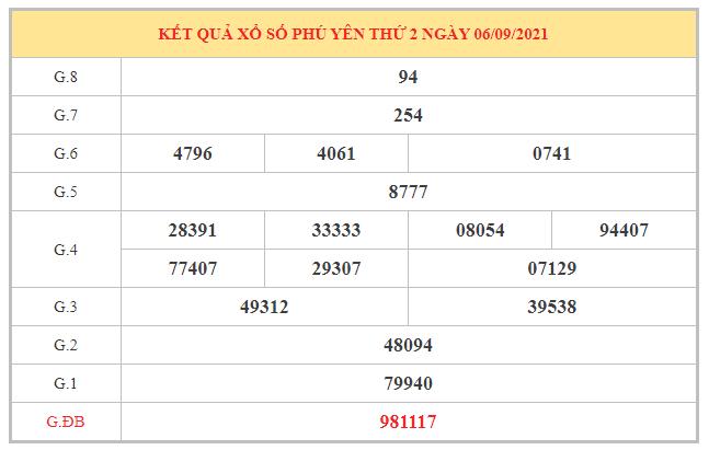 Dự đoán XSPY ngày 13/9/2021 dựa trên kết quả kì trước